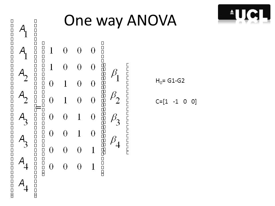 One way ANOVA H0= G1-G2 C=[1 -1 0 0]